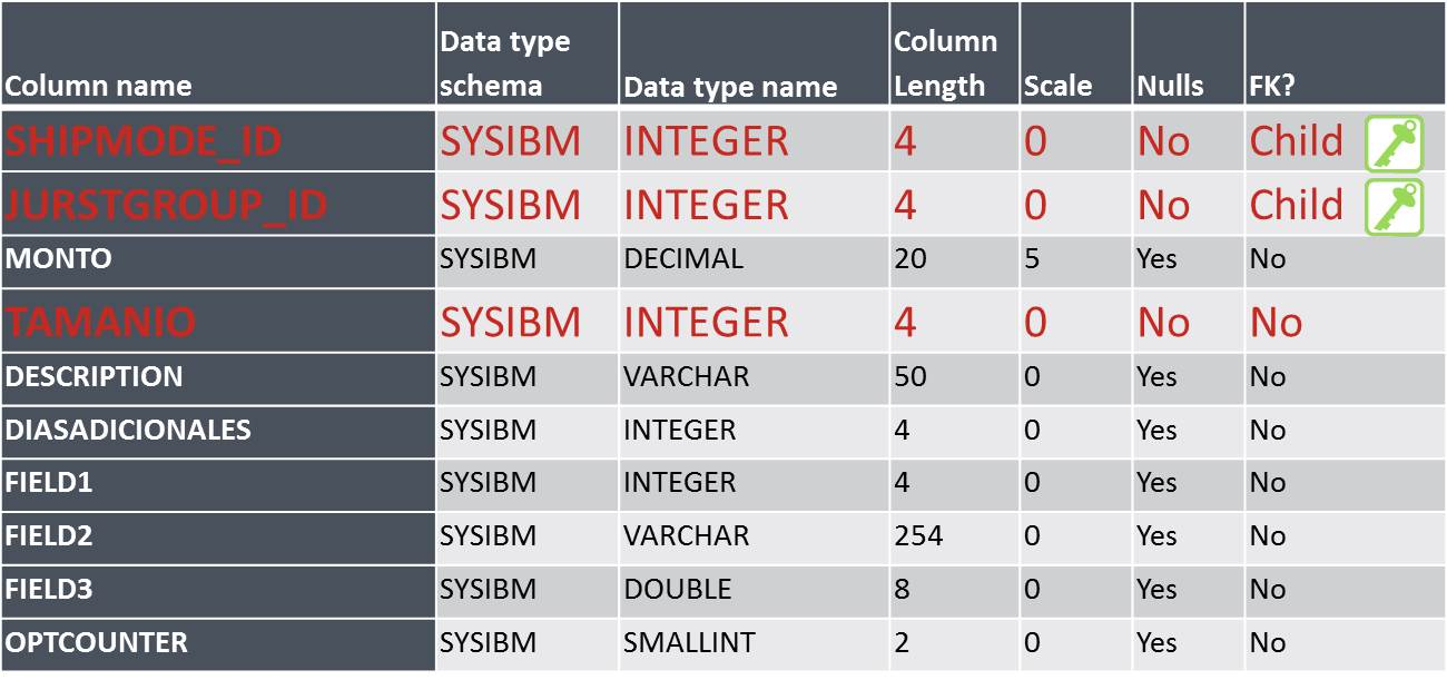 structure of the table after the data type change