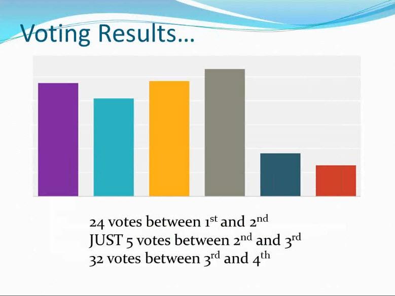 2014_vote_semifinal