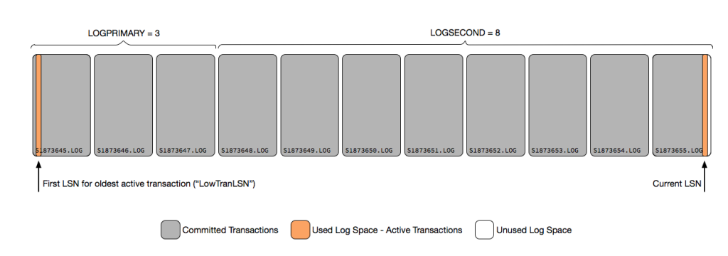 log-file-saturation